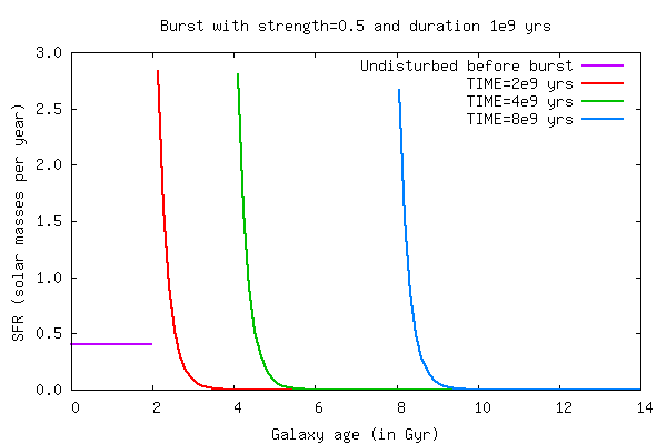 SFHs for galaxies with different burst times