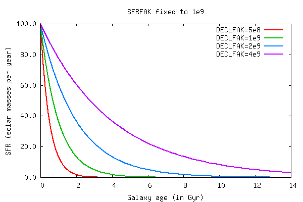 Impact of DECLFAK parameter on the SFH of Free-E models