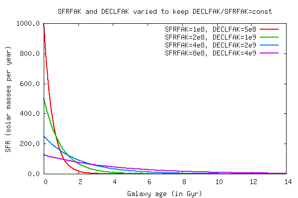 Impact of SFRFAK on the SFH of Free-E models