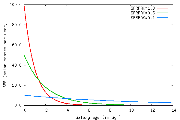 Impact of the SFRFAK parameter on the SFH