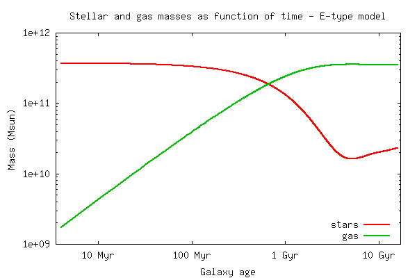 Physical parameter output: Stellar and gaseous masses as function of time