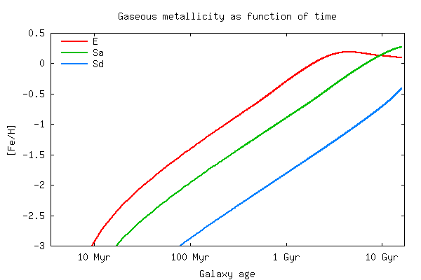 Physical parameter output: Metallicity as function of time