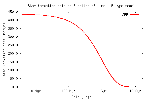 Physical parameter output: Star formation rate as function of time