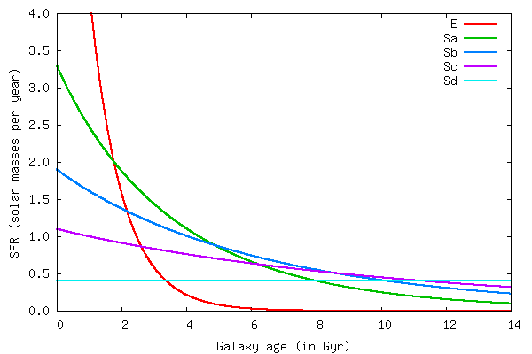 Star formation histories for 5 different galaxy types